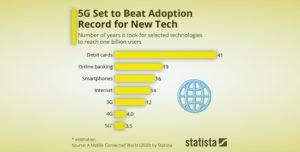 La 5G sera la technologie la plus rapide pour atteindre 1 milliard d'utilisateurs