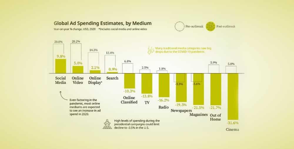 L'impact du COVID-19 sur les dépenses publicitaires mondiales